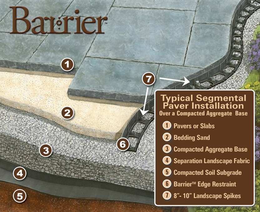 Barrier Paver Amp Landscape Edging Great North Hardscape